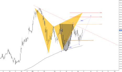 FDX: (daily) Descending trend-line as resistance, break it ?