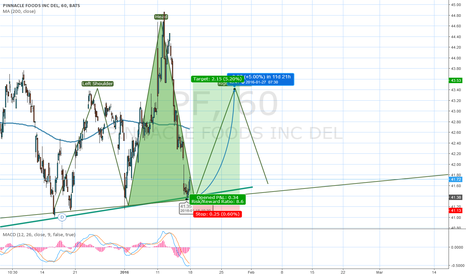 PF: Head and Shoulders