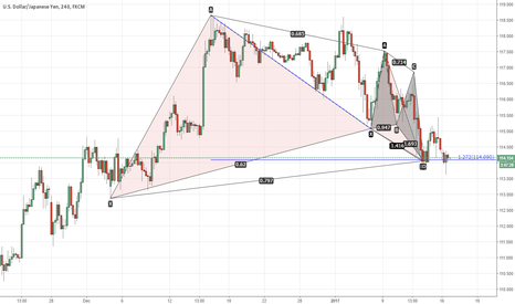USDJPY: advanced patterns confluence