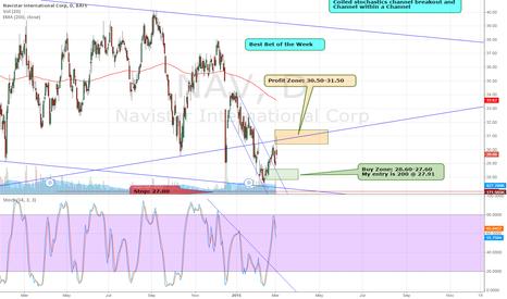 NAV: $NAV is now 29.69. Price Target Hit. Great HPS Trade.