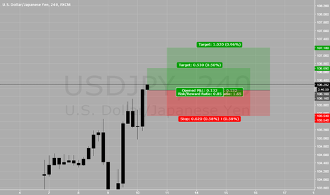 USDJPY: Buying USD/JPY