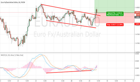EURAUD: flag breakout, long entry