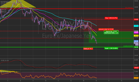 EURJPY: Chart of the Day, heavy short opportunity.
