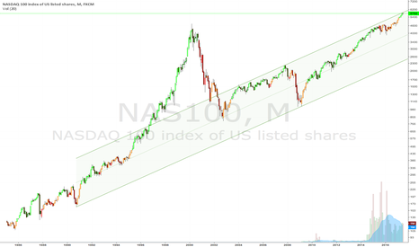 NAS100: NASDAQ 100 Bouncing Against Rising Channel Resistance