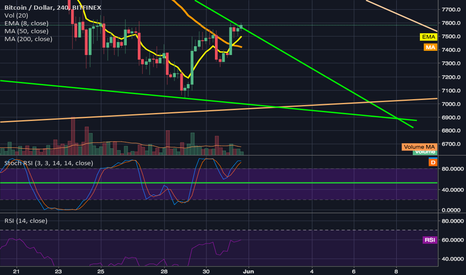 BTCUSD: BTC attempting to breakout of falling wedge/form a higher high