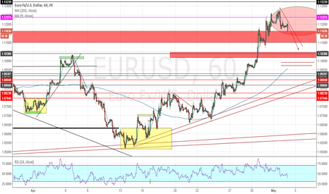 EURUSD: EUR/USD Bias Of The Day