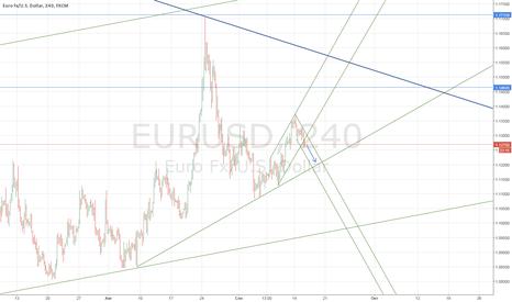 EURUSD: Nearest target - 1.12