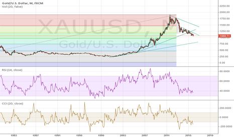XAUUSD: Gold , long term investing