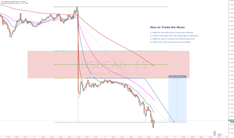 USDCAD: How to Trade the News