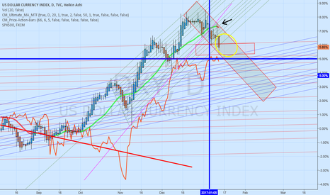 DXY: spx500 and dollar