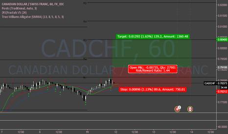 CADCHF: CADCHF Buy