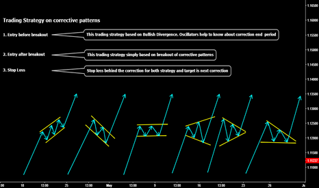EURUSD: Trading Strategies on Corrective Patterns