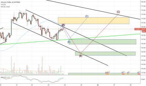 LTCUSD: LTC/USD ready to go up, build a bull pattern