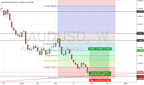 AUDUSD: AUDUSD following the trend and touched monthly trend line