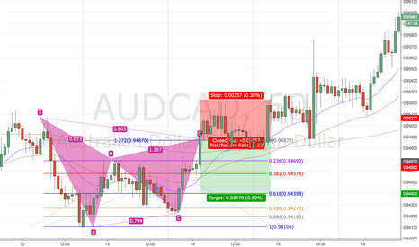 AUDCAD: Gartley Backtest 3