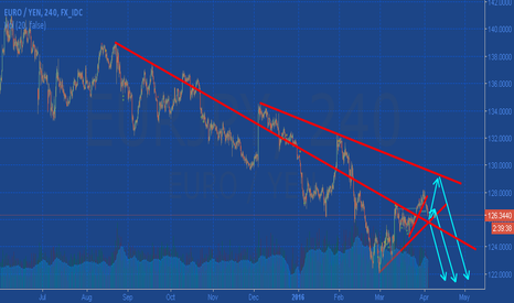 EURJPY: Waiting for the correction @EUR/JPY
