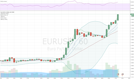 EURUSD: EUR/USD skyrockets 230 pips to reach 1.1150