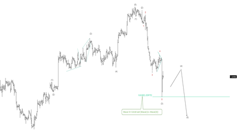 EURUSD: The Next target for EurUsd on H4 time frame