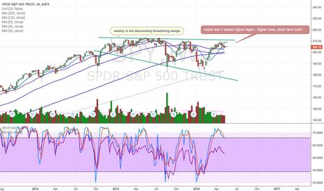 SPY: SPY, short term bull within a descending broadening wedge