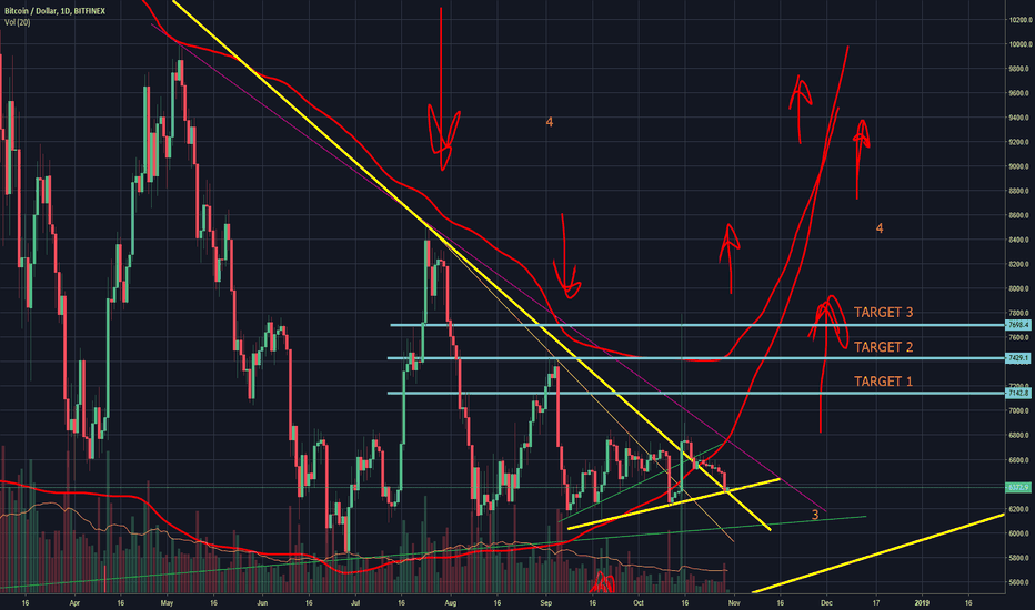 BTCUSD: Is it the end of the BTC bear marked 2018?