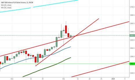 SPX500: onward and upward?