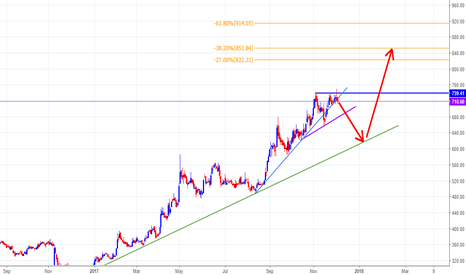 GODREJPROP: GODREJPROP : IN : D : SHORT AND MEDIUM TERM FORECAST