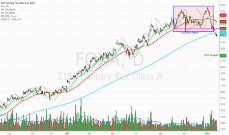 FOXA: Just need a pullback and this stock will TANK