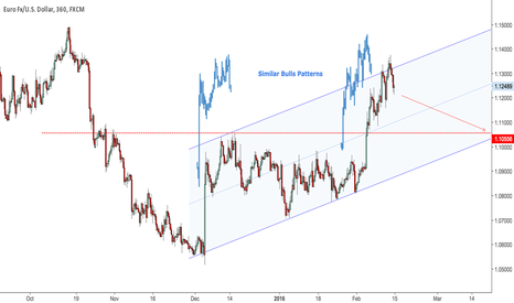 EURUSD: Similar Bulls Patterns - Clone