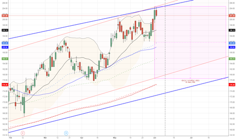 COH: $COH.AX is a short from 204 target 180 area