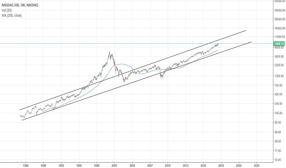 NDX: NASDAQ since 1985 & forward predictions for 2018, 2019, 2020