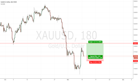 XAUUSD: XAU/USD - Short