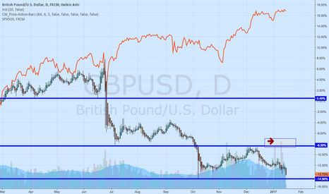 GBPUSD: GBPUSD volumes very high selling
