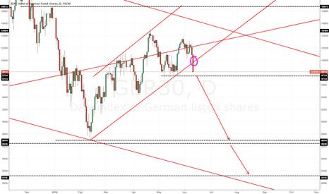 GER30: Finally, DAX is picking up Bearish Trend! Crash ahead!