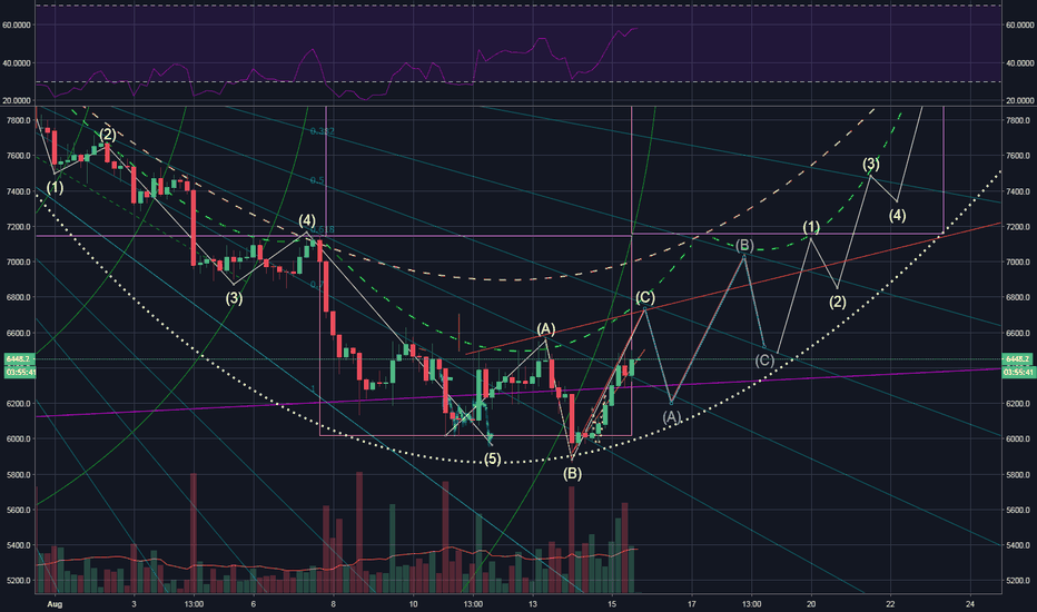 BTCUSD: Last minute  Small but important update to my previous idea
