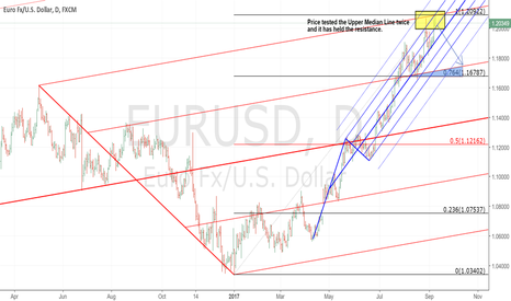 EURUSD: EURUSD (WEEKLY OUTLOOK) - TIME TO COME DOWN (2)?