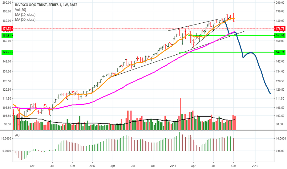 QQQ: Still uptrend big picture