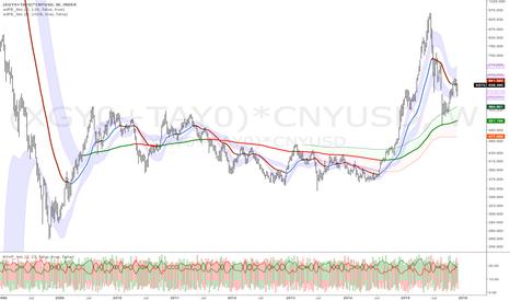 (XGY0+TAY0)*CNYUSD: China $FXY $CNYUSD