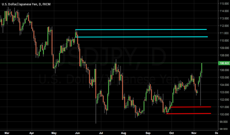 USDJPY: UJ Long Biased until Max. 110.50s