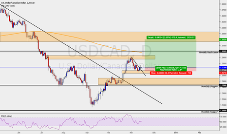 USDCAD: USDCAD - DAILY - LONGS IN PLAY