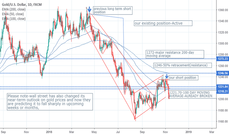 XAUUSD: GOLD IS ON THE BRINK OF COLLAPSE