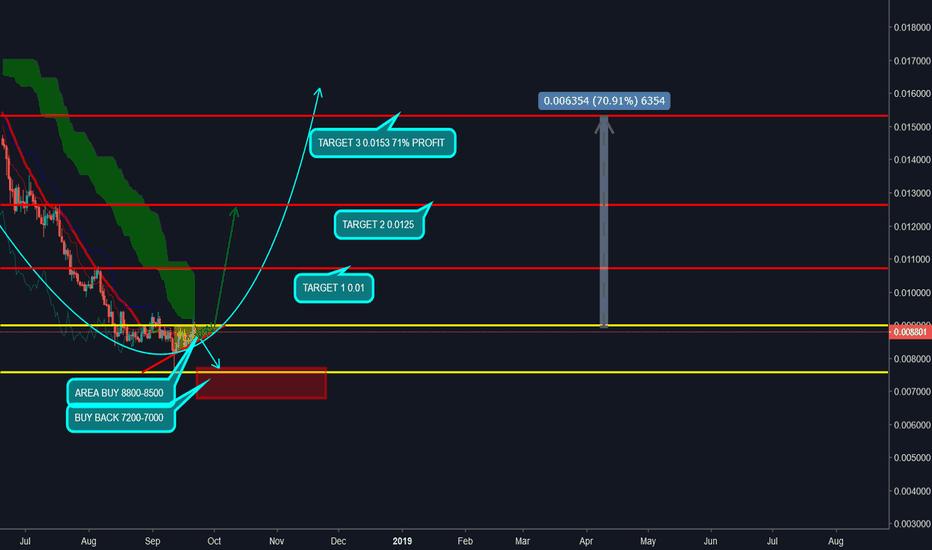 LTCBTC: LTC/BTC potential Bull Run