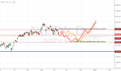 NIFTY: nifty low risk high return trading strategy