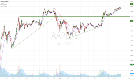 AAPL: AAPL don't chase price, stay tactical