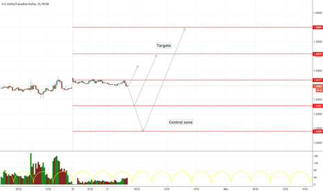 USDCAD: USDCAD LONG ENTRY LEVELS, EURO SESSION ONLY