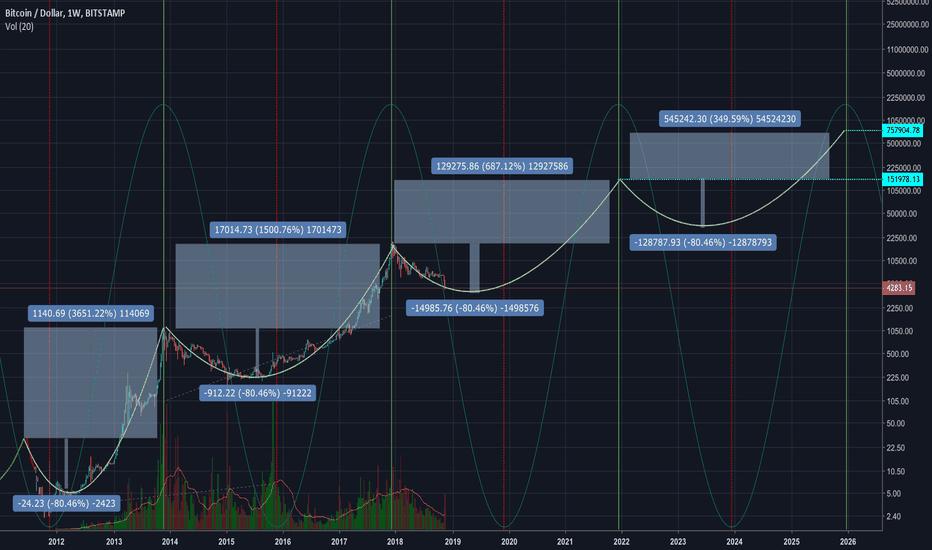 BTCUSD: BTC 8 Year Projection