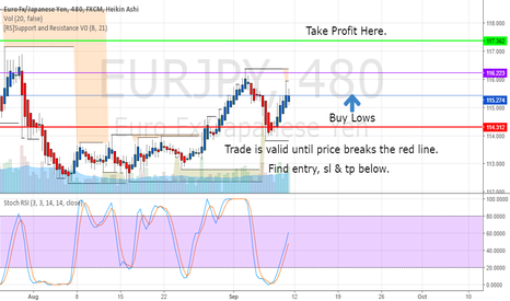 EURJPY: EURJPY WEEKLY TRADING PLAN FORECAST 9/10/16