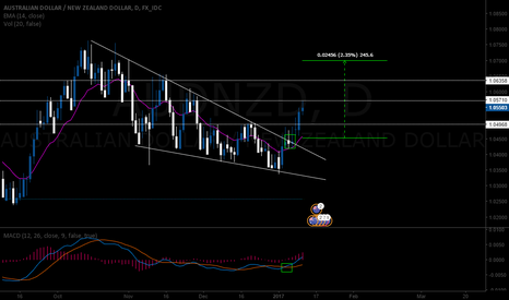 AUDNZD: Long on a AUDNZD wedge