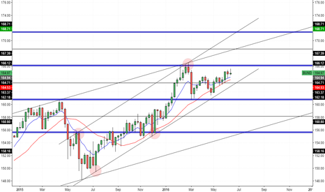 BUND: Euro-Bund - Weekly Outlook
