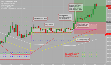 BTCUSD: 'A' Up Trade with All Indicators in Sync BTCUSD - Prudence
