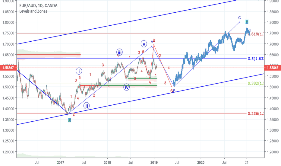 EURAUD: sorry same target but the abc correction is different